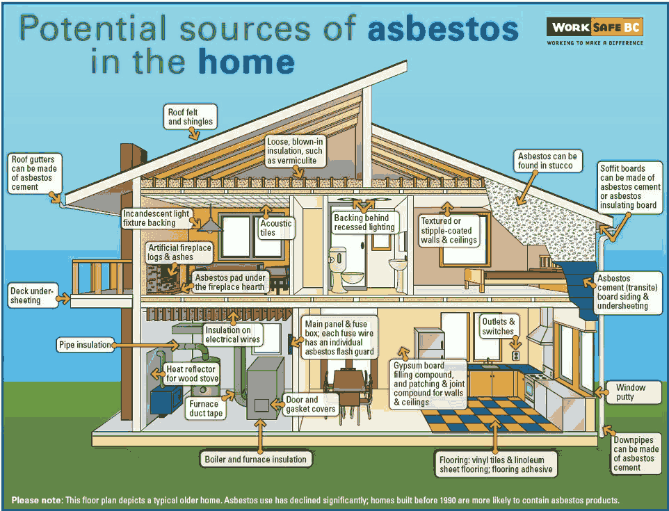 the places asbestos can be found in your home - illustration