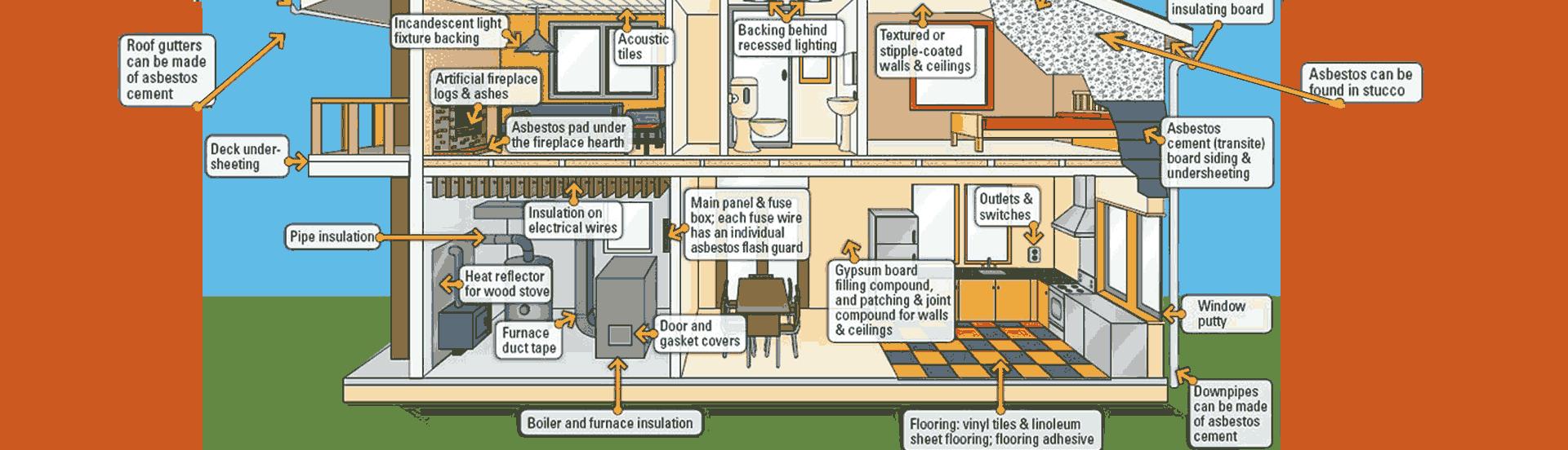 Where Asbestos is Found.