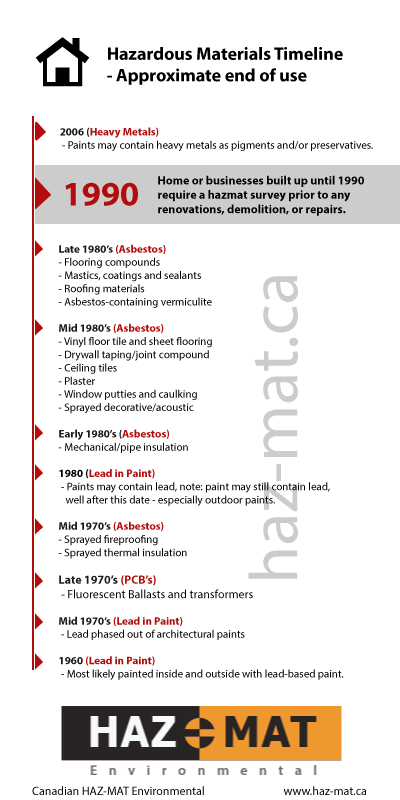 Timeline Of Hazardous Materials Usage In Bc Homes And
